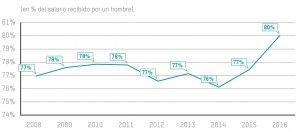 Grafico-evolucion-salarial-2008-2016