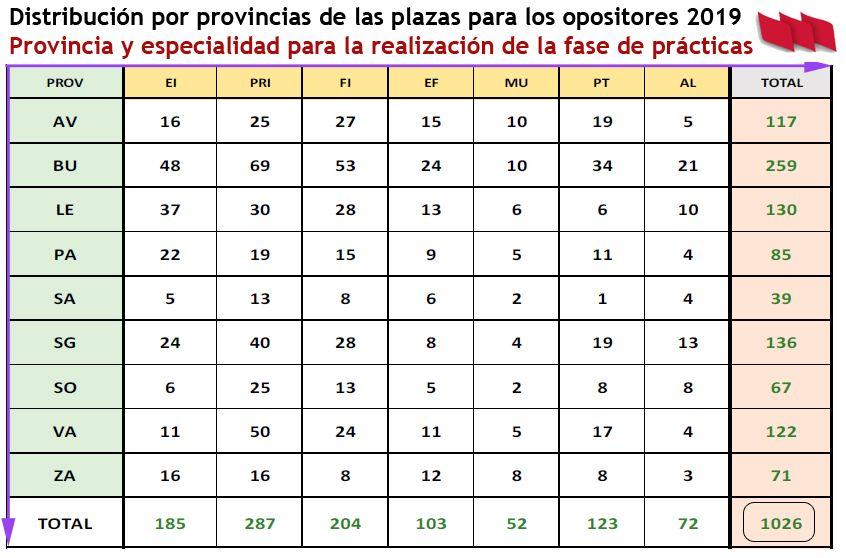 Opos2019-Distribucion-Aprobados-Plazas