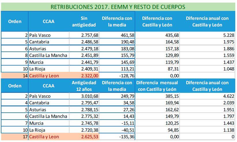 Retribuciones de 2017. Cuerpo de EEMM