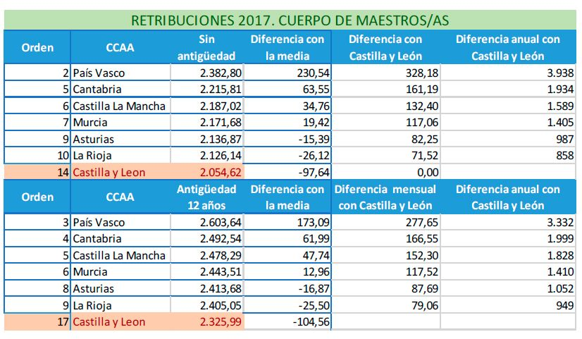 Retribuciones de 2017. Cuerpo de Maestros