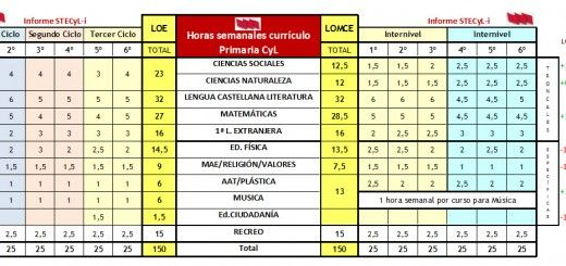 HorasCurriculoPrimaria_CECyL