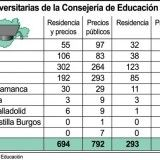 becas_CyL_13-14