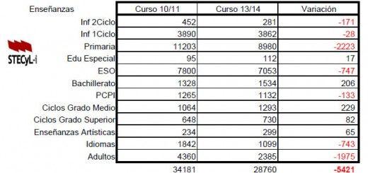 Alumnado_extranjero_CyL_Variacion_Enseñanzas_2010-2014