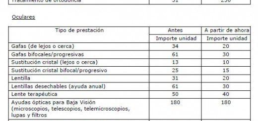 recorte_prestaciones_muface_2014
