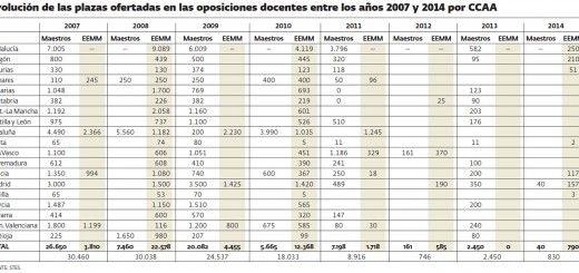 141015_Empleo_Docente_07-14