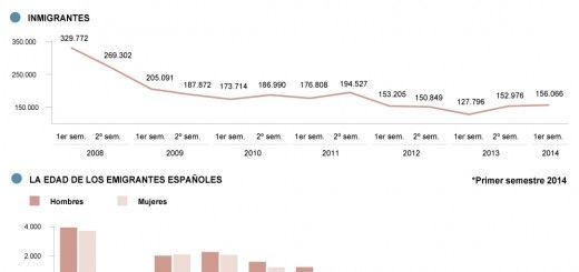emigracion_espanola_2008-2014