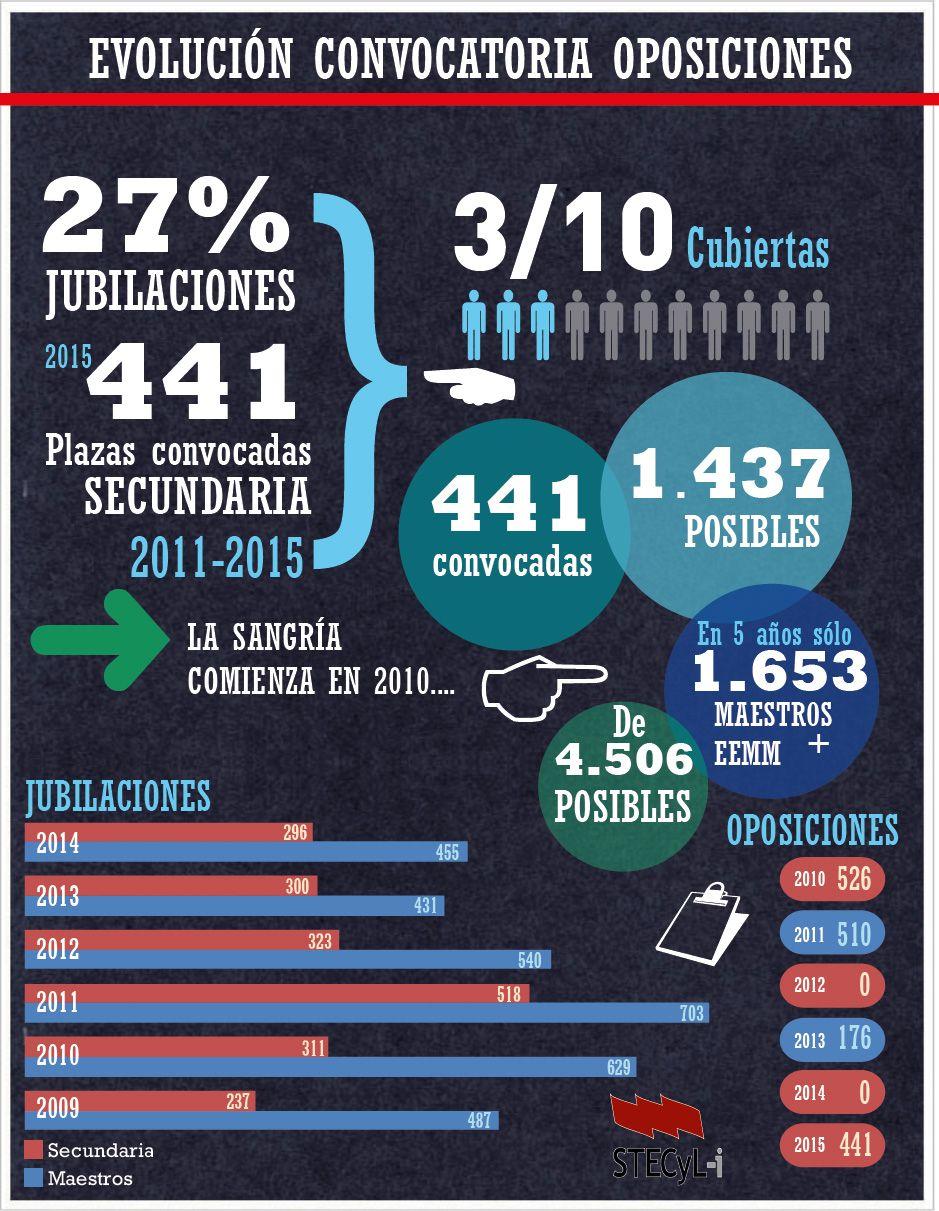 Oposiciones 2015