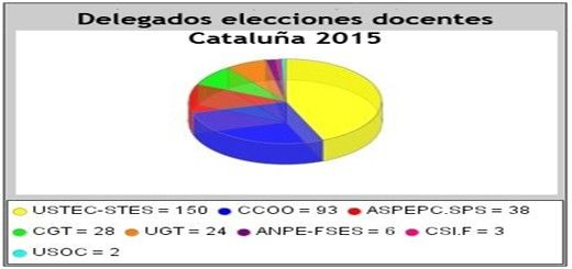 ResultadosCataluña2015