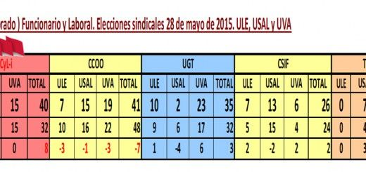 Resultados_2015_PDI_FyL
