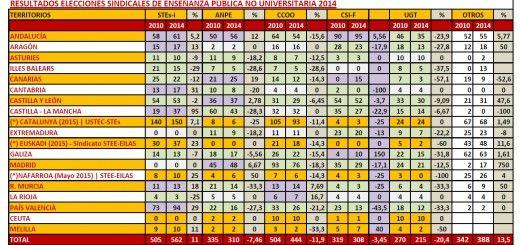 Resultados_ES2014-15_Estado