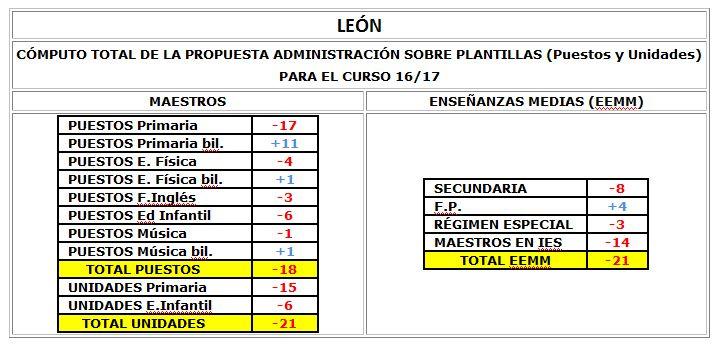 Computo Plantillas León
