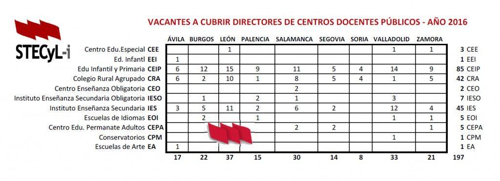 Vacntes directores 2016