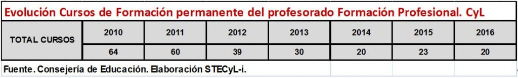 Evolucion-Formacion-Profesorado-FP