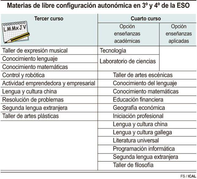 Educación avanza las asignaturas de libre configuración en la ESO ...