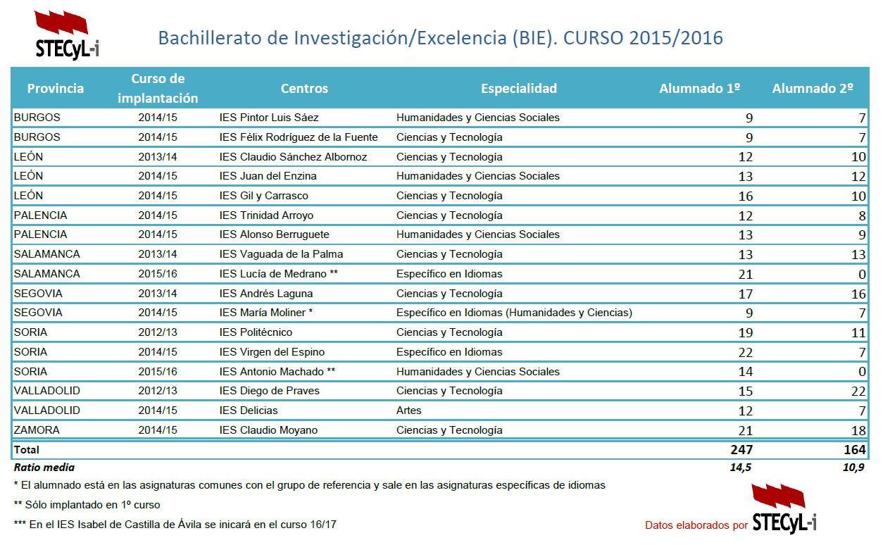 Bachillerato-excelencia-alumnado-15-16