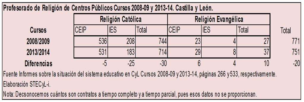 Personal-Religion-Centros-P