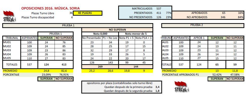 Prueba2-MU