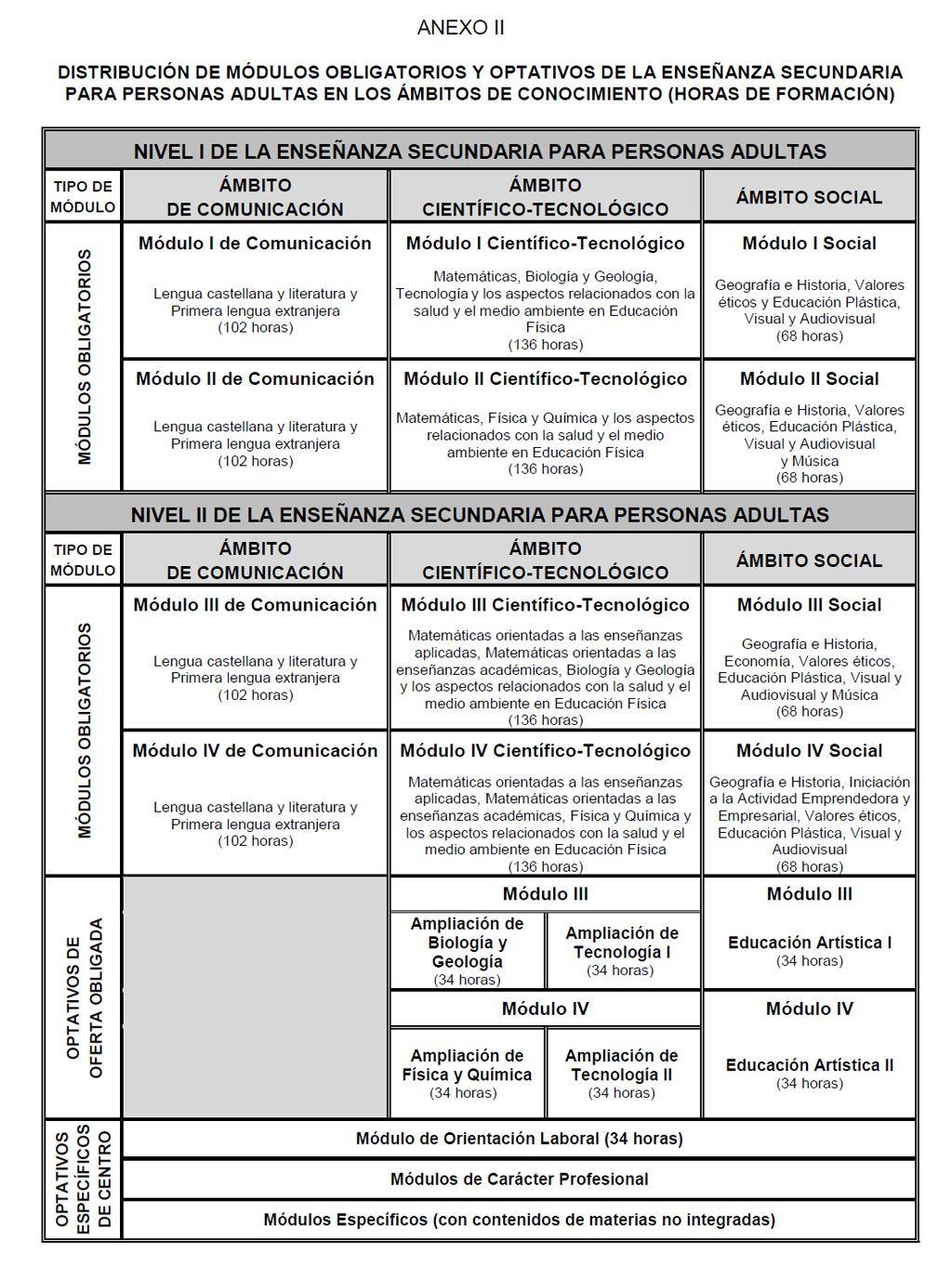Currículo Enseñanza Secundaria de Personas Adultas - Stecyl-i