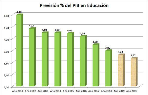 PIB2011-2010-Educacion