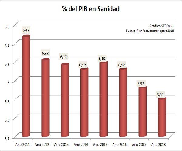 PIB2018-Sanidad