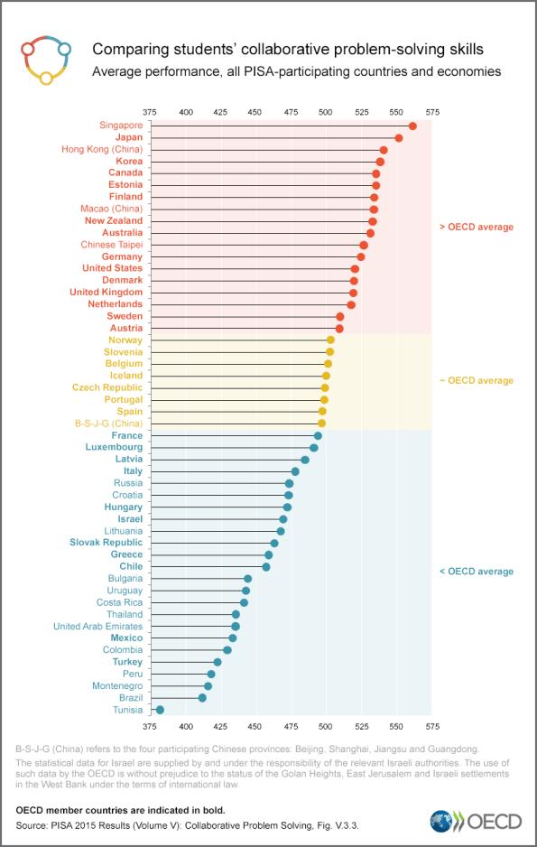 PISA-2015-Results-VolumenV-Paises