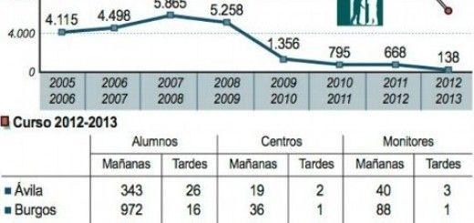 Madrugadores Evolucion-2005-2013