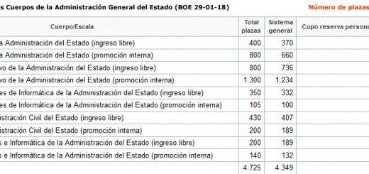 Opos-Cuerpo-Admon-Estado-2018