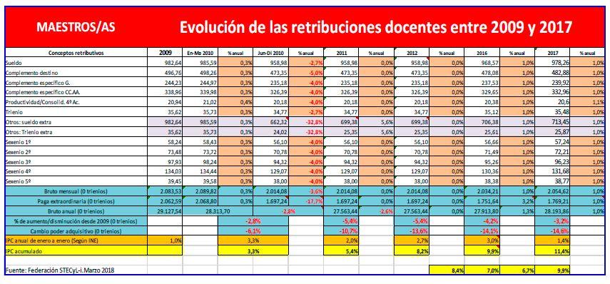 Evolución-retribuciones-maestros-2009-2017