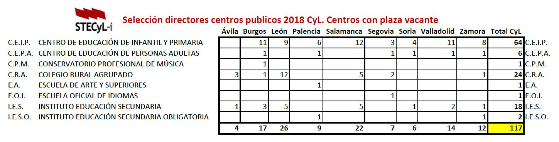 Listado-Centros-Vacantes-Directores-2018-Provincias-Centros