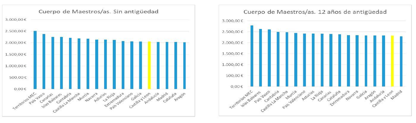 comparativa-sueldo-docentes-maestros