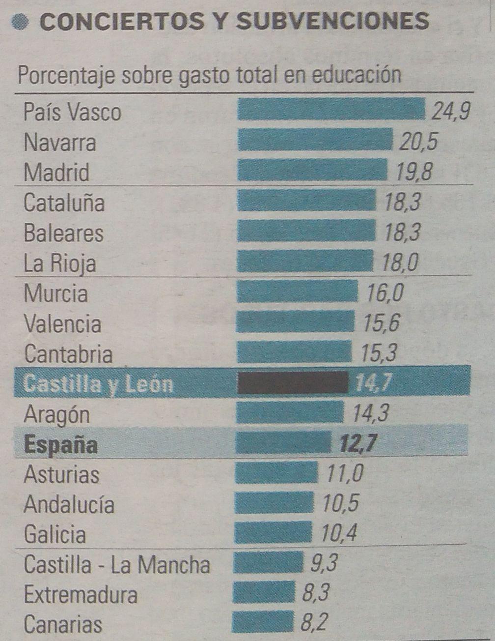 Gasto-Educacion-CyL-04