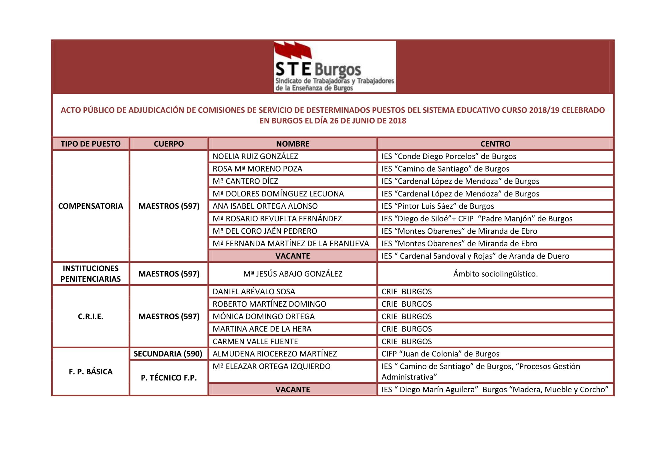 ACTO PÚBLICO DE ADJUDICACIÓN DE COMISIONES DE SERVICIO DE DESTERMINADOS PUESTOS DEL SISTEMA EDUCATIVO CURSO 2018-1