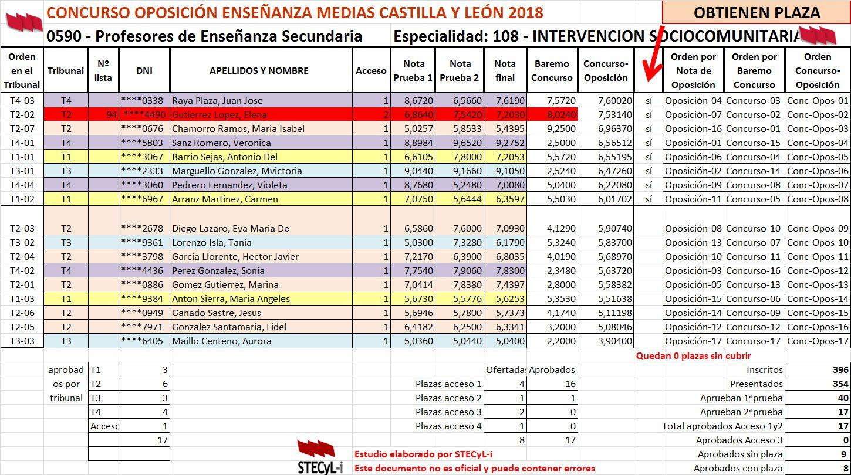 0591_108_Intervencion_Sociocomunitaria_Aprobados