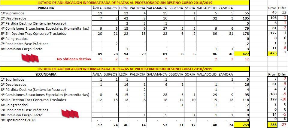 AIDPRO2018-Profesorado-Sin-Destino-CyL-18-19-Ajudicacion-Comparativa