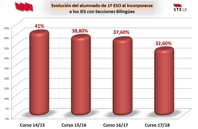 Bilinguismo-Leon-Abril2018-1ESO