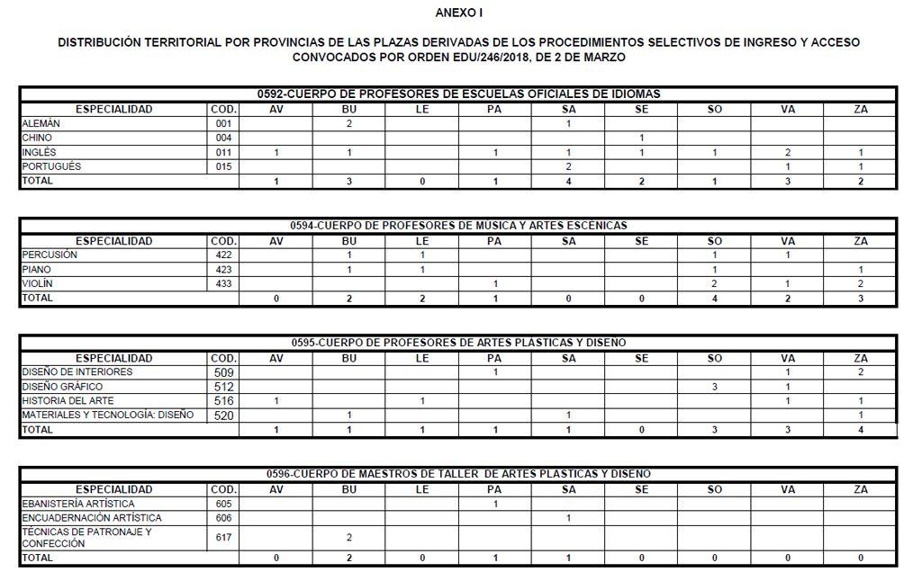 Distribucion-Plazas-Opos-EEMM-2018-03