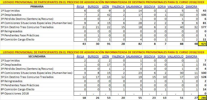 Profesorado-Sin-Destino-CyL-18-19-Provisional