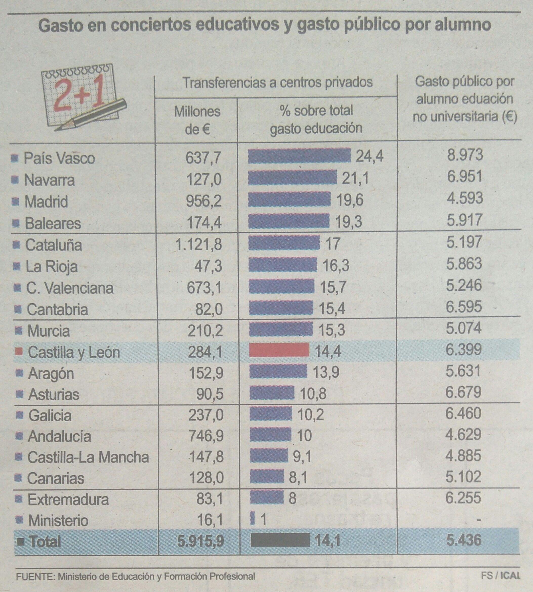 Gasto-Conciertos-CyL