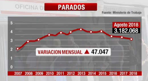 Agosto-2018-Parados
