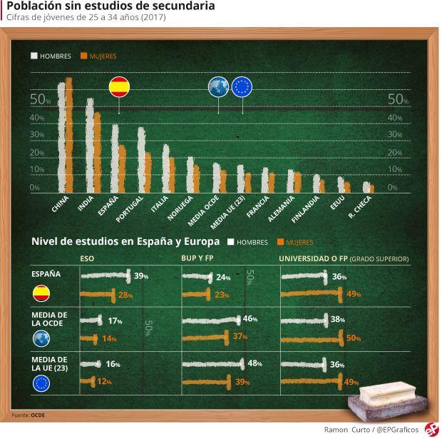 OCDE2018-Poblacion-Sin-Estudios-Secundaria