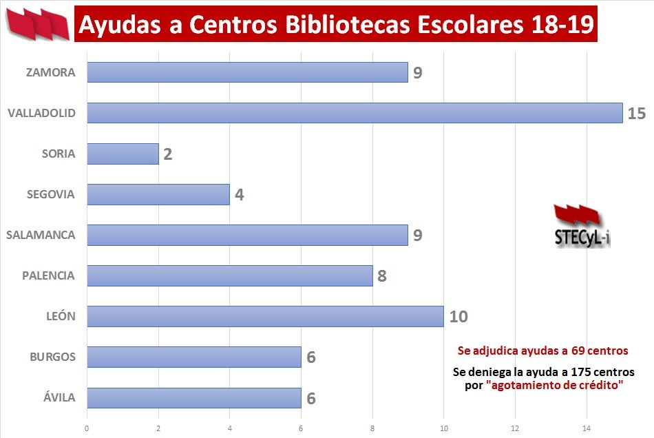 Ayudas-Bibliotecas-Escolares-18-19-Correcion