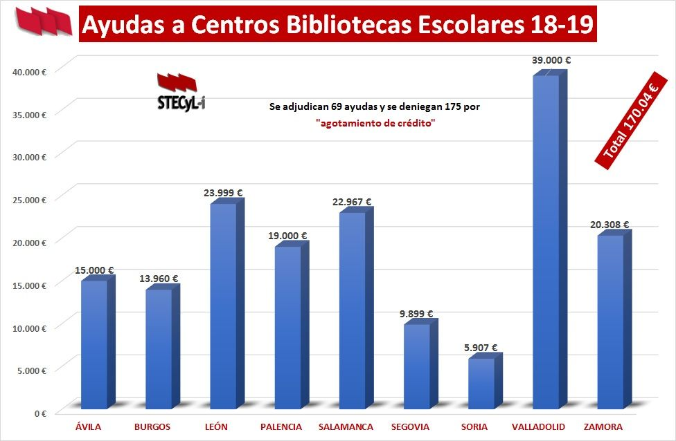 Ayudas-Bibliotecas-Escolares-18-19-Provincias-Correcion