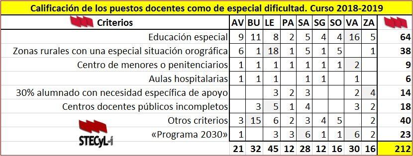 Centros-Dificil-Desempeno-18-19