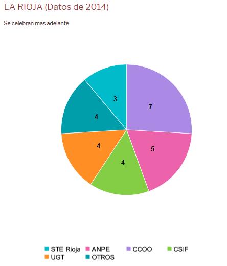ES2018-Resultados-La-Rioja
