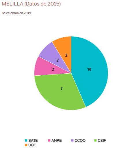 ES2018-Resultados-Melilla
