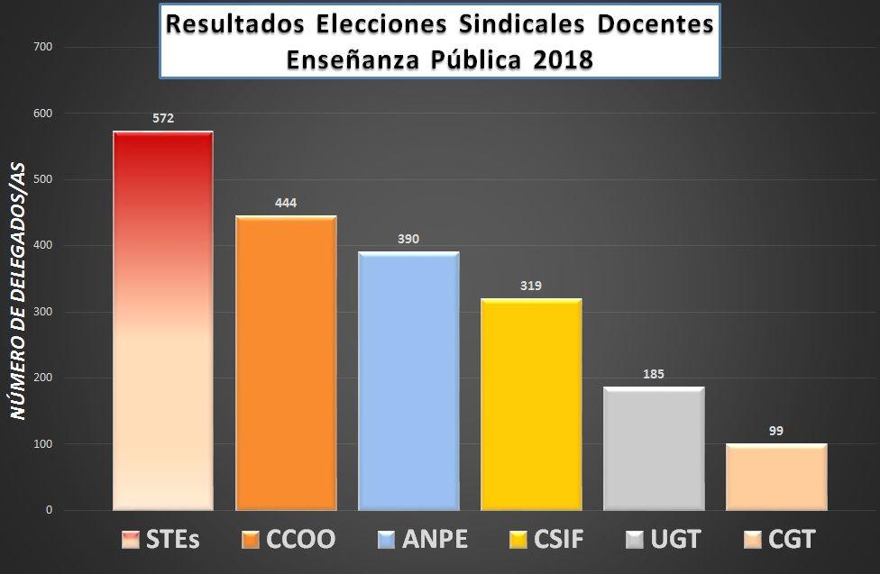 ES2018-Resultados-Provisionales