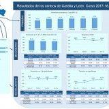 Resultados-2018-Centros-CyL