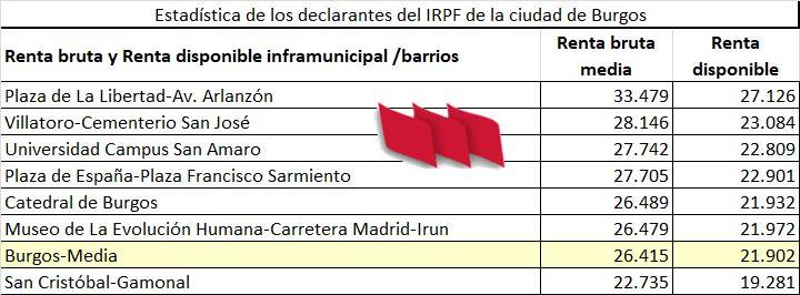 Renta-Burgos-Barrios