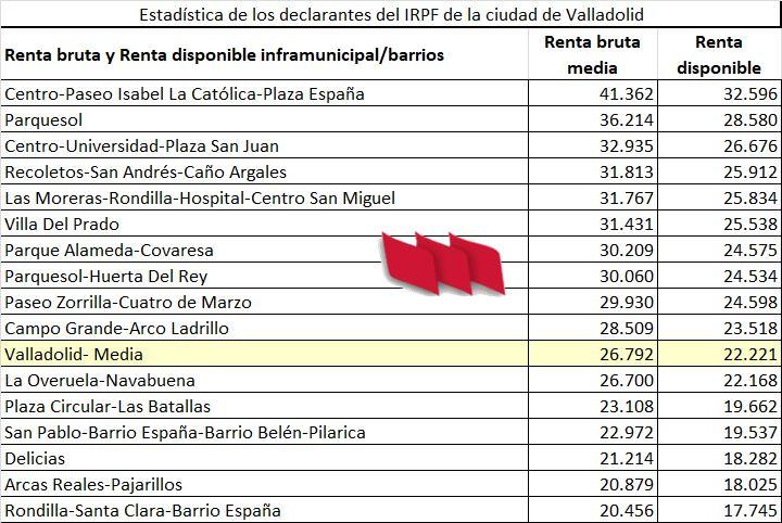 Renta-Valladolid-Barrios