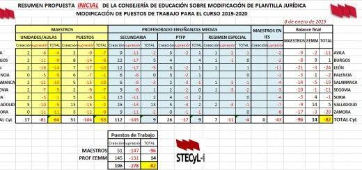 Resumen-Inicial-Plantillas-19-20